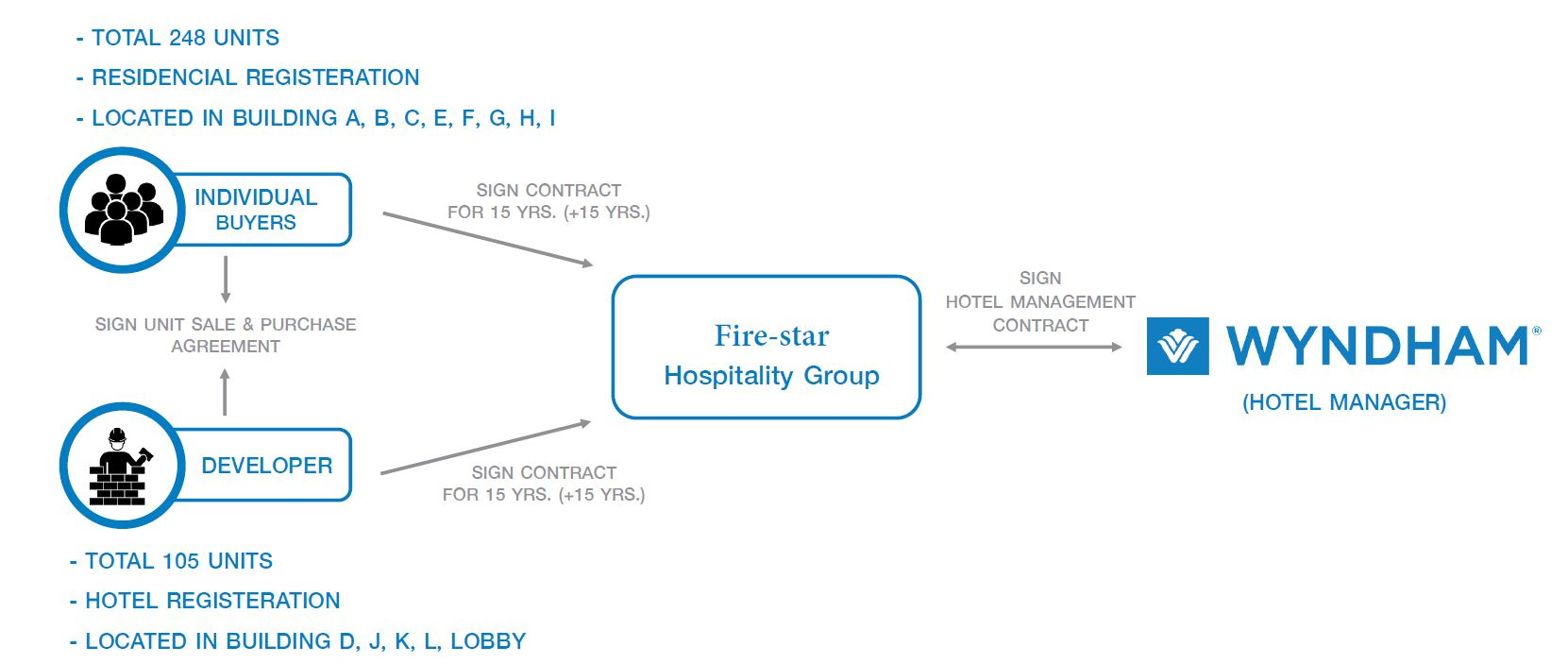 Wyndham Nai Harn Investment Structure